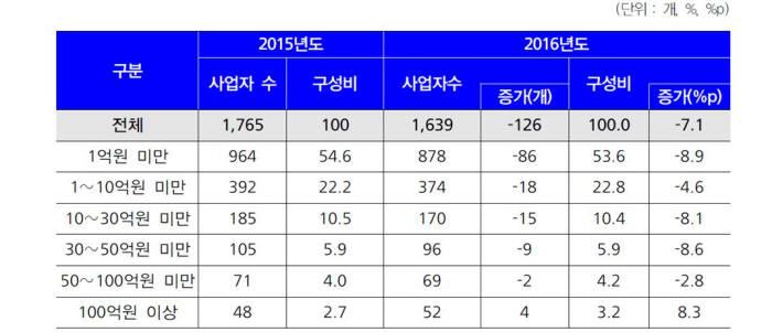 국내 에듀테크 기업 현황. 자료=NIPA, 한국에듀테크산업협회