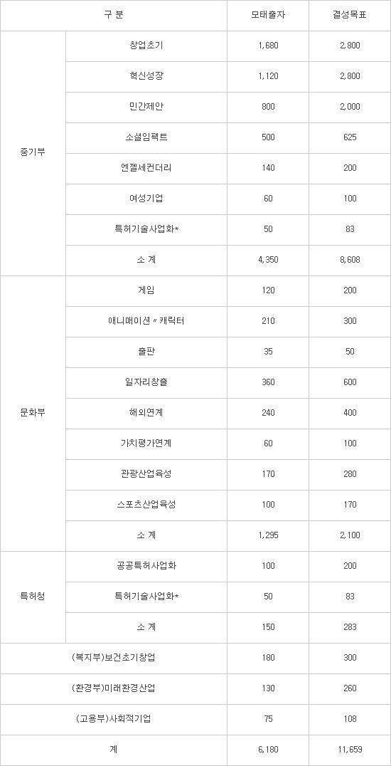 <모태펀드 2월 출자사업 세부 내역> 자료:한국벤처투자