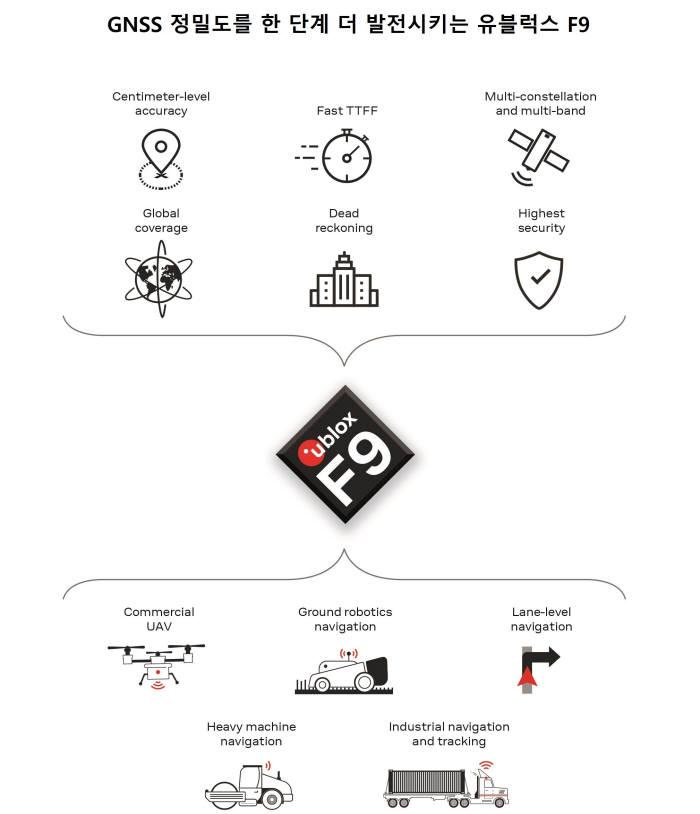 차량 애플리케이션용 고정밀 위치추적 기술 '유블럭스 F9' 발표