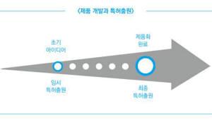 [특허 이야기]특허 콘서트 <14>아이디어가 창출되면 곧바로 한국에서 임시출원을 진행하라