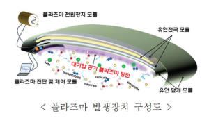 [주목할 우수 산업기술]플라즈마 발생 전극모듈·집합체 이용한 플라즈마 발생장치