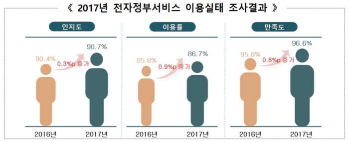 2017 전자정부서비스 이용실태 조사결과. 행정안전부 제공