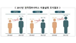 국민 10명 중 9명 전자정부 서비스 이용…96.6%가 만족