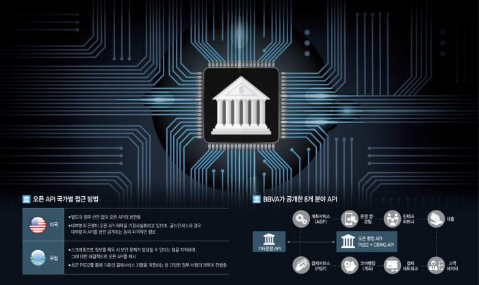 [이슈분석]30년 철옹성 문 여는 금융권, API 개방 '쓰나미'