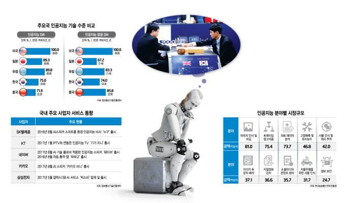 구글 인공지능 프로그램 알파고는 이세돌 9단과 바둑대국에서 4:1로 승리했다. <사진 구글코리아>
