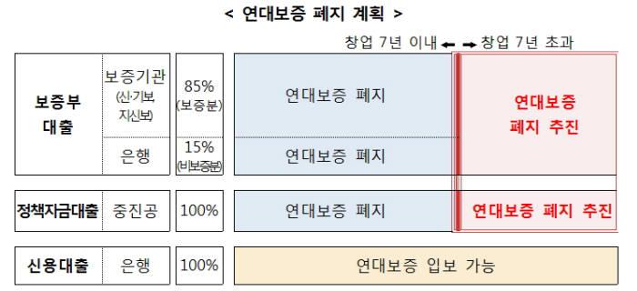 정부 연대보증 폐지 계획(자료-금융위원회)