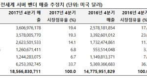지난해 세계 서버시장, 매출·출하량 모두 '상승'