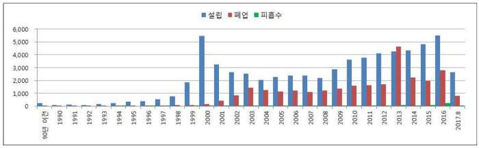 국내 SW기업 연도별 생멸 추이. 출처:SW정책연구소