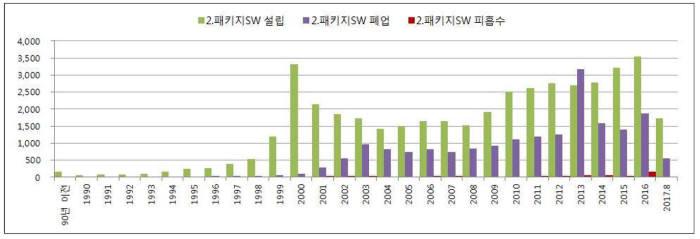 패키지SW 기업 연도별 생멸 추이. 출처:SW정책연구소