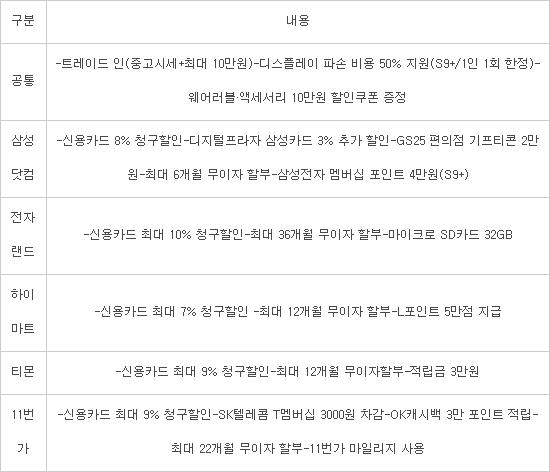 '갤S8→갤S9 자급제폰'으로 교체하면 실구입가 43만원
