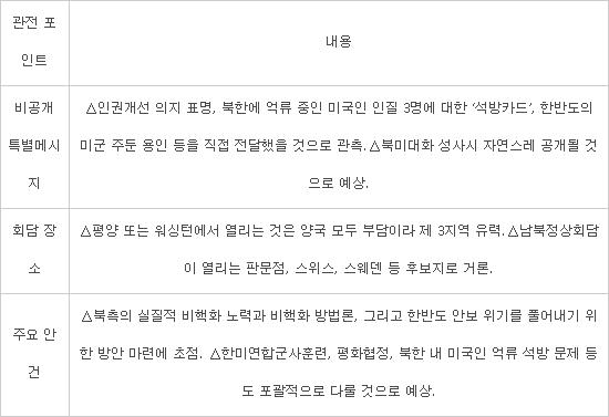 <표> 첫 북미정상회담 3대 관전 포인트