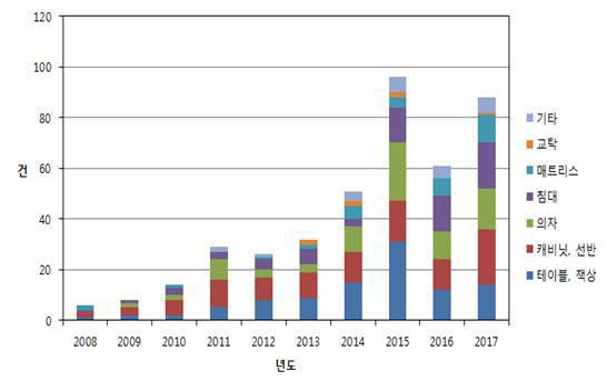 최근 10년간('08~'17) 스마트 가구 국내출원 현황