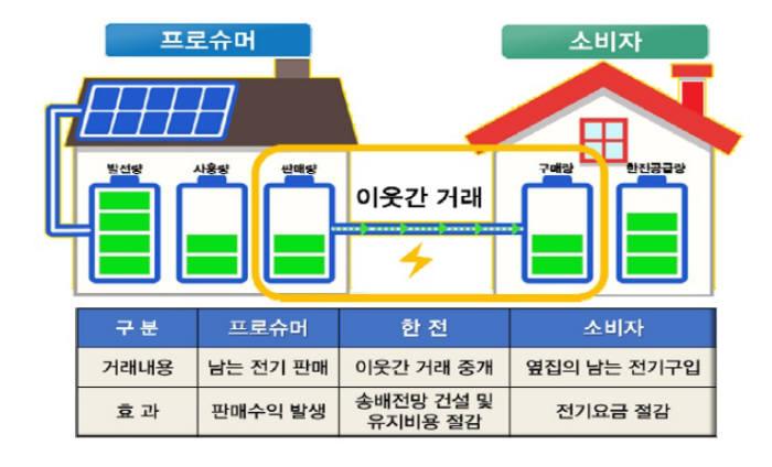 이웃간 전력거래 실증사업 모델(자료:산업통상자원부)