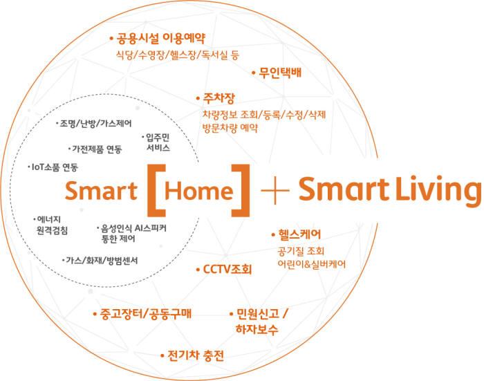 구명완 엠디엠플러스 대표(왼쪽)와 허일규 SK텔레콤 IoT/Data사업부장이 스마트홈 서비스 단독 공급 계약을 체결했다.