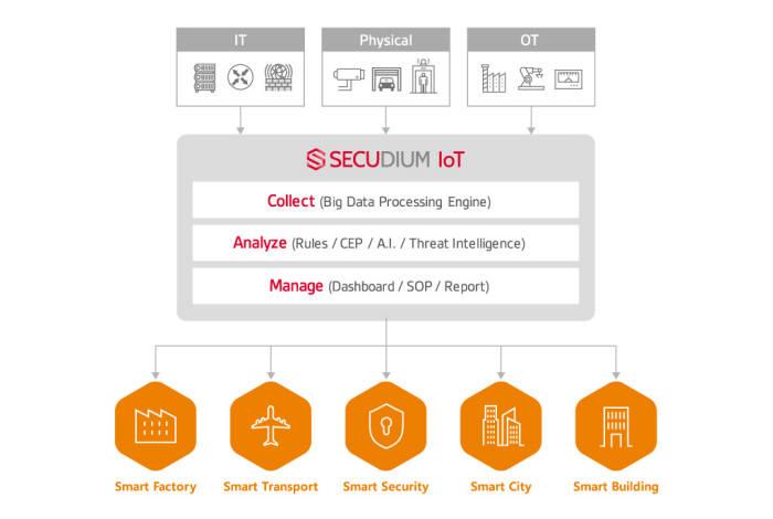 SK인포섹, 디지털 시큐리티 통합 관제 플랫폼 '시큐디움 IoT' 출시