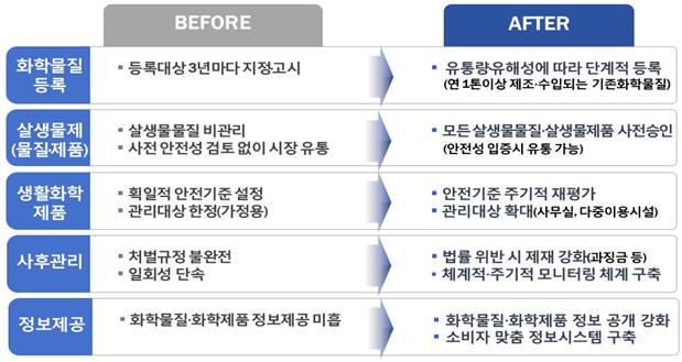 살생물제관리법 제정과 화평법 개정 전후 비교. [자료:환경부]