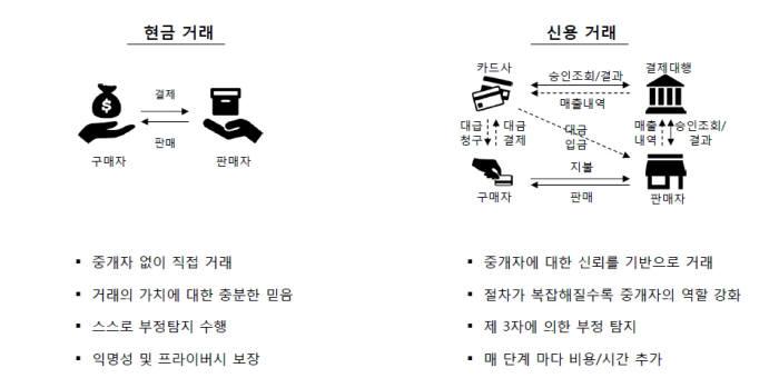 기존 금융거래방식(자료-LG CNS)