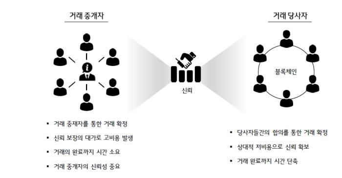 금융거래 비교(자료-LG CNS)