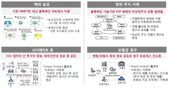 블록체인을 적용한 금융서비스 사례(자료-LG CNS)