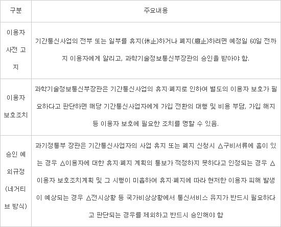 전기통신사업법 통신서비스 휴·폐지 조항(제19조)