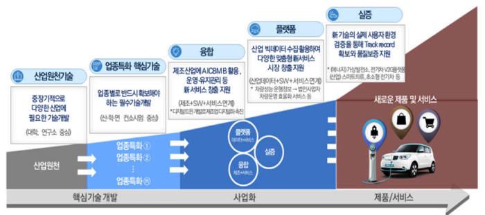 [산업기술 R&D 개발 및 융합-플랫폼-실증 예시] (자료:산업통상자원부)