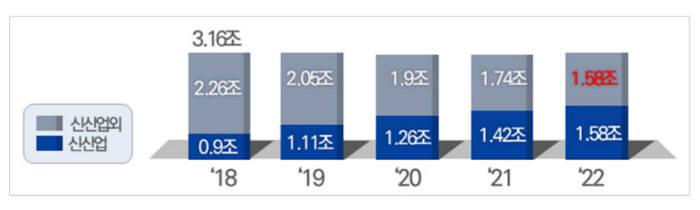 [산업기술 R&D 예산 비중 추이 전망] (자료:산업통상자원부) *연도별 총예산 규모는 '18년과 동일한 것으로 가정하여 추산