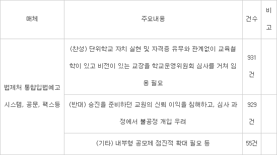 반발여론에 또 다시 후퇴한 김상곤 號.. 평교사 교장공모 50%로 수정