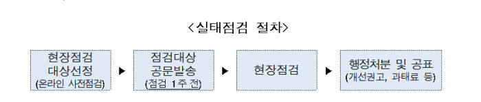학원·대학 등 교육기관 개인정보 관리실태 집중점검