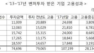 창업·벤처투자 일자리 창출 효과 '굿'..5년간 2만8000명 더 고용