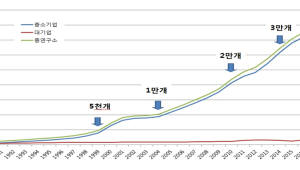 민간 R&D 동력 '기업연구소' 4만 개 돌파…'질적 성장' 서둘러야