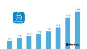 {htmlspecialchars(바이오인증, 이용률 월평균 25% 증가...패턴 로그인 추월)}