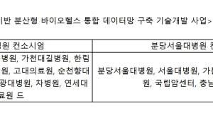 {htmlspecialchars(지능형 병원 주도권 경쟁 치열, 연합전선 구축 활발)}