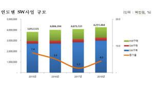 올해 공공 SW·ICT장비 사업 4조2515억원…전년比 4.3%↑