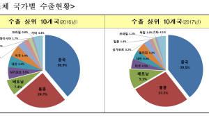 {htmlspecialchars(지난해 반도체 수출 사상 최대치...전년 대비 60.2% 증가)}