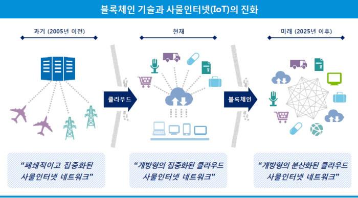 블록체인과 사물인터넷(IoT)의 진화(자료-삼정KPMG, IBM)