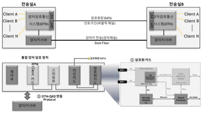 KOREN 양자암호통신 테스트베드 네트워크 구성 예시