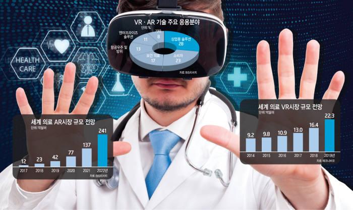[이슈분석]VR 접목 헬스케어 시장 부상...규제 발목에 '속앓이'