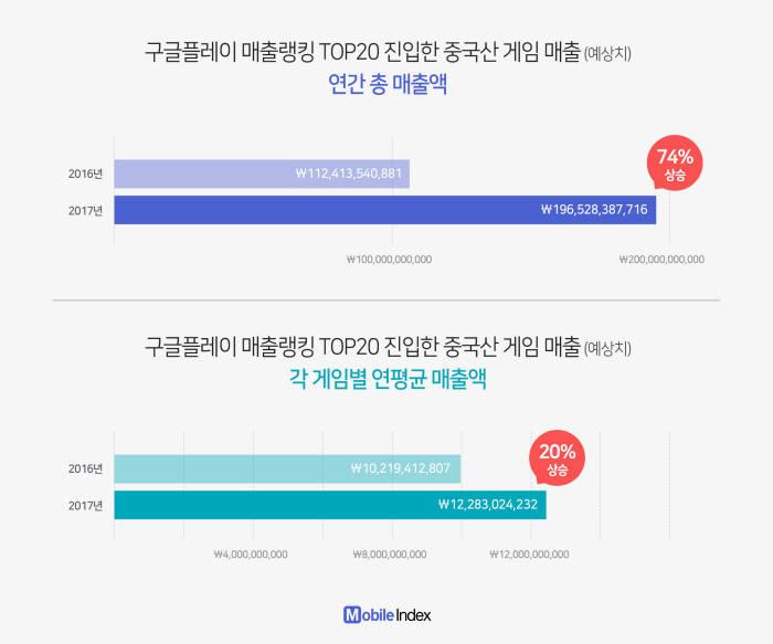 한국 진입 중국 모바일게임 19% 증가, 연간 매출 74% 증가
