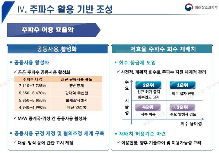주파수 등급제는 전파법 제6조 '전파자원 이용효율의 개선', 전파법 시행령 제4조 '주파수 이용 현황의 조사·확인'에 관련 근거가 명시됐다. 과기정통부는 이를 근거로 2016년 말 발표한 'K-ICT 스펙트럼 플랜'에 주파수 등급제 계획을 담았다. K-ICT 스펙트램 플랜의 주파수 이용 효율화 방안.