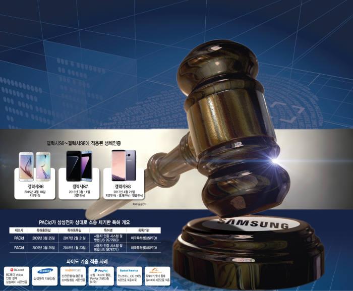 [이슈분석] 'PACid-삼성전자' 수조 원대 특허소송 일파만파