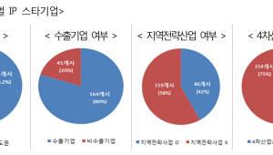 특허청, 글로벌 IP 스타기업 205개사 선정..수출 강소기업 육성