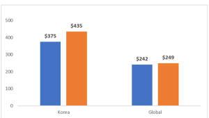 [국제]국내 스마트폰 평균판매단가 16% 올랐다
