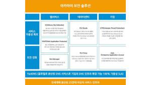 [공공솔루션마켓 2018]굿모닝아이텍 '아카마이 클라우드 보안'