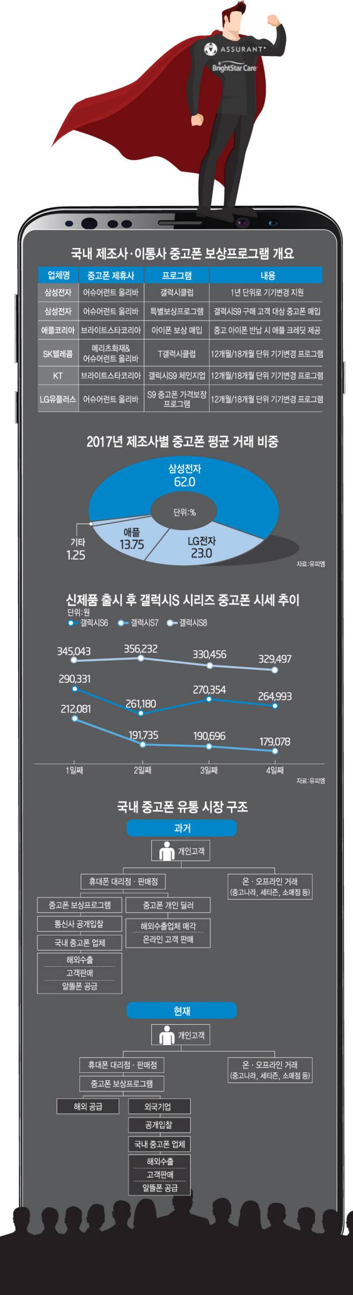 [이슈분석]외국계 기업이 잠식한 '韓 중고폰 시장'