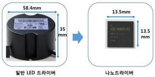 일반 LED 드라이버(왼쪽)와 나노드라이버 비교