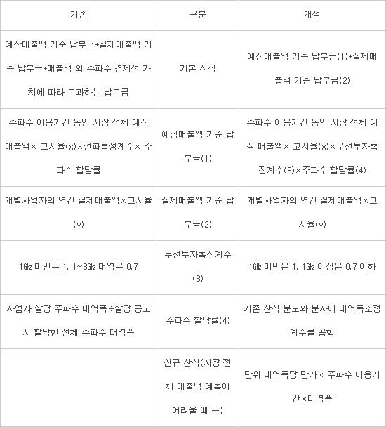 5G 주파수할당대가 무선투자촉진계수 '0.7 이하'···부담 완화
