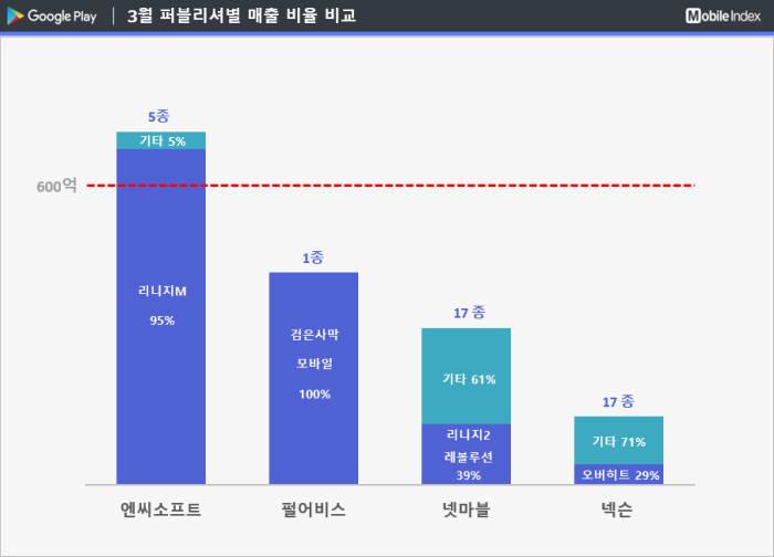 3월 구글플레이 한국 퍼블리셔 별 매출 점유율 순위. 출처 아이지에이웍스