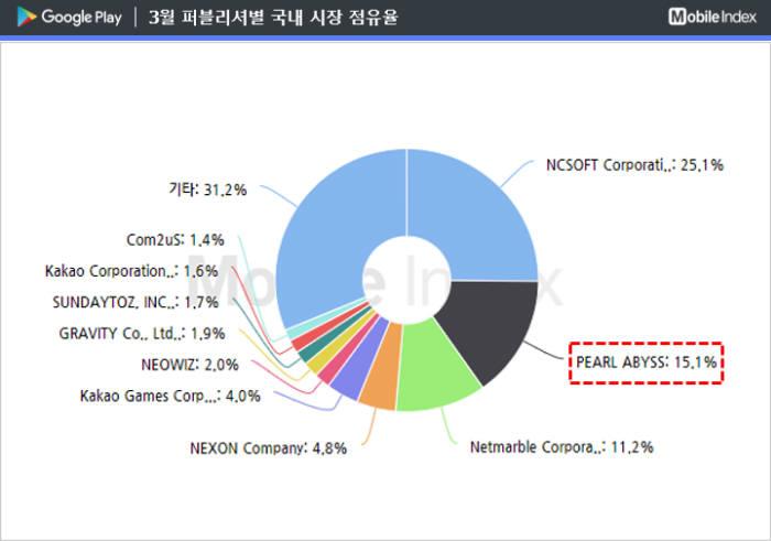 3월 구글플레이 한국 퍼블리셔별 매출 점유율. 출처: 아이지에이웍스