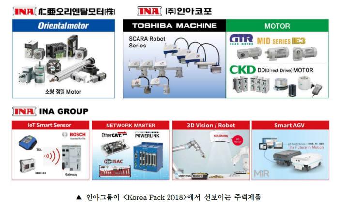 인아그룹, 국제포장기자재전 참가