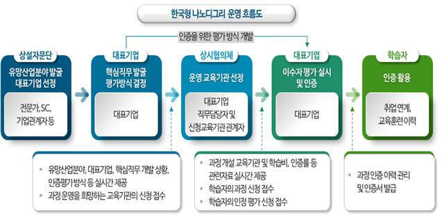 한국형 나노디그리 운영 흐름도